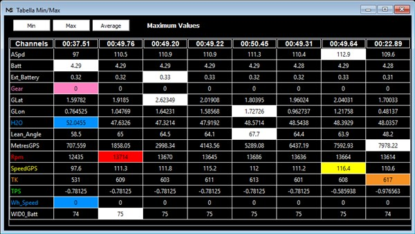 Digital dashboards for motorcycles, cars and kart plug&play